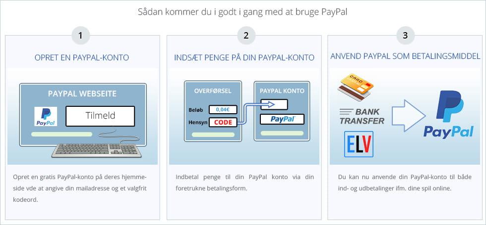 Paypal konto gratis